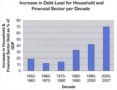 IncreaseinHousehold-FinancialDebtperDecade2.jpg