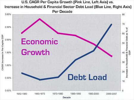 USPerCapitaGDPGrowthVsHousehold-FinancialDebtLoadGrowth2.jpg