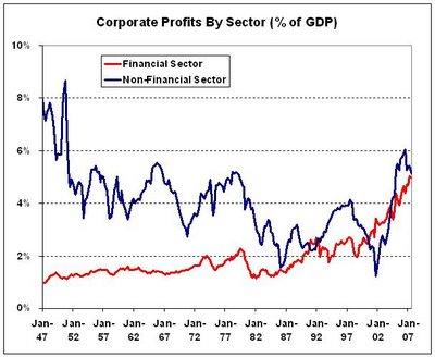 profitbyfinancialandnonfiancialsectors2.jpg