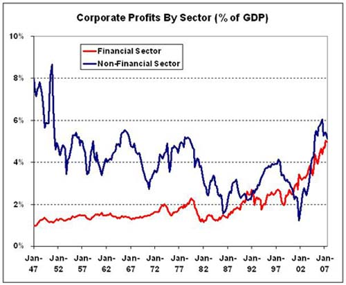 corporate profits by sector